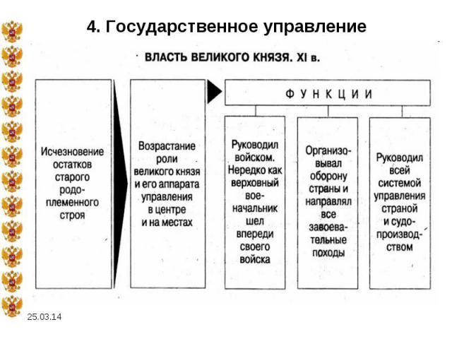 4. Государственное управление