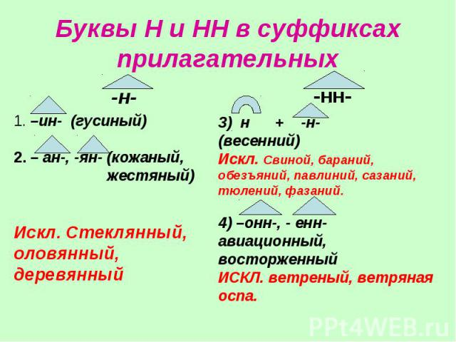 Буквы Н и НН в суффиксах прилагательных1. –ин- (гусиный)2. – ан-, -ян- (кожаный, жестяный)Искл. Стеклянный, оловянный, деревянный3) н + -н- (весенний)Искл. Свиной, бараний, обезъяний, павлиний, сазаний, тюлений, фазаний.4) –онн-, - енн- авиационный,…