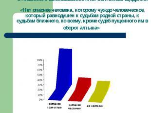 Результаты исследованийОтношение к высказыванию М.Е. Салтыкова-Щедрина: «Нет опа
