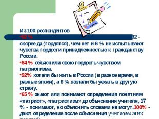 Из 100 респондентов 62 % гордятся тем, что они граждане России, 32 - скорее да (