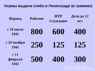 Нормы выдачи хлеба в Ленинграде (в граммах)