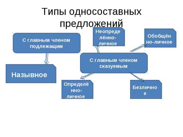 Типы односоставных предложений С главным членом подлежащим С главным членом сказуемым