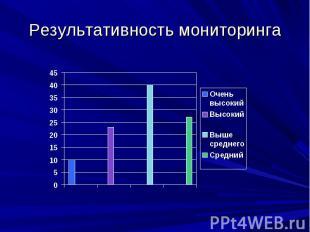 Результативность мониторинга