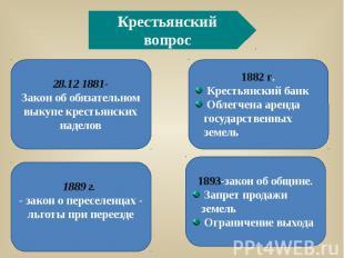 Крестьянский вопрос28.12 1881-Закон об обязательном выкупе крестьянских наделов1