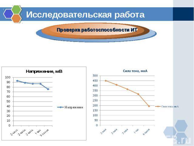 Исследовательская работаПроверка работоспособности ИТ