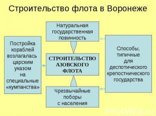 Строительство флота в ВоронежеСТРОИТЕЛЬСТВОАЗОВСКОГОФЛОТАПостройкакораблейвозлаг