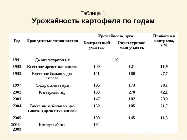 Таблица 1.Урожайность картофеля по годам