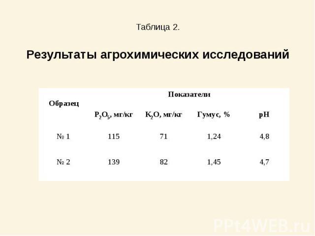 Таблица 2.Результаты агрохимических исследований