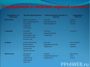 Темперамент и свойства нервной системы