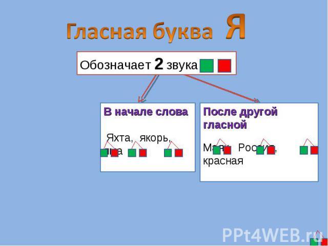 Гласная буква ЯОбозначает 2 звука В начале слова Яхта, якорь, ямаПосле другой гласнойМаяк, Россия, красная