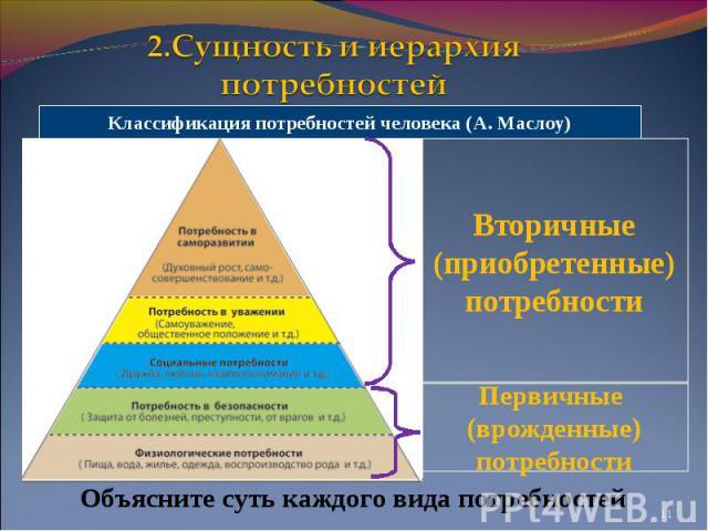 2.Сущность и иерархия потребностейКлассификация потребностей человека (А. Маслоу)Объясните суть каждого вида потребностей