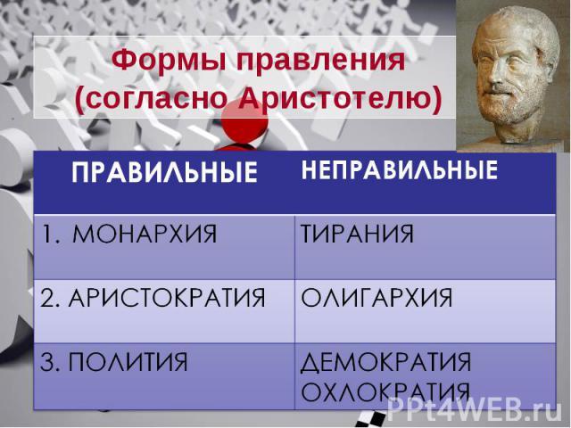 Формы правления(согласно Аристотелю)