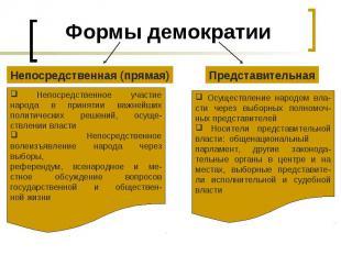 Формы демократииНепосредственная (прямая) Непосредственное участиенарода в приня