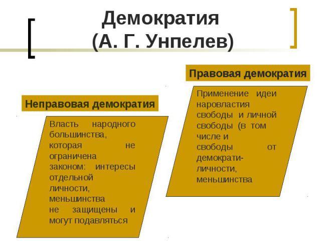 Демократия (А. Г. Унпелев)Неправовая демократияВласть народного большинства, которая не ограничена законом: интересы отдельной личности, меньшинстване защищены и могут подавлятьсяПравовая демократияПрименение идеи наровластия свободы и личной свобод…