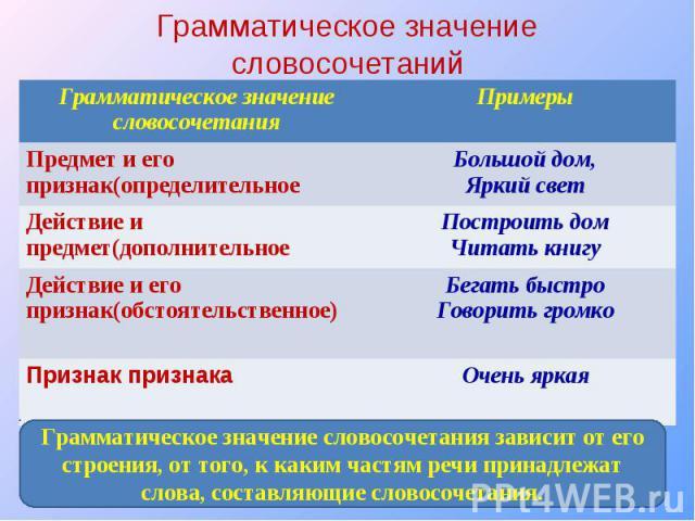 Грамматическое значение словосочетанийГрамматическое значение словосочетания зависит от его строения, от того, к каким частям речи принадлежат слова, составляющие словосочетания.