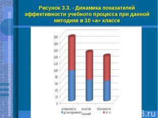 Рисунок 3.3. - Динамика показателей эффективности учебного процесса при данной м