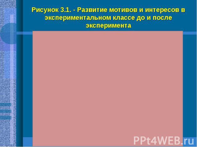 Рисунок 3.1. - Развитие мотивов и интересов в экспериментальном классе до и после эксперимента