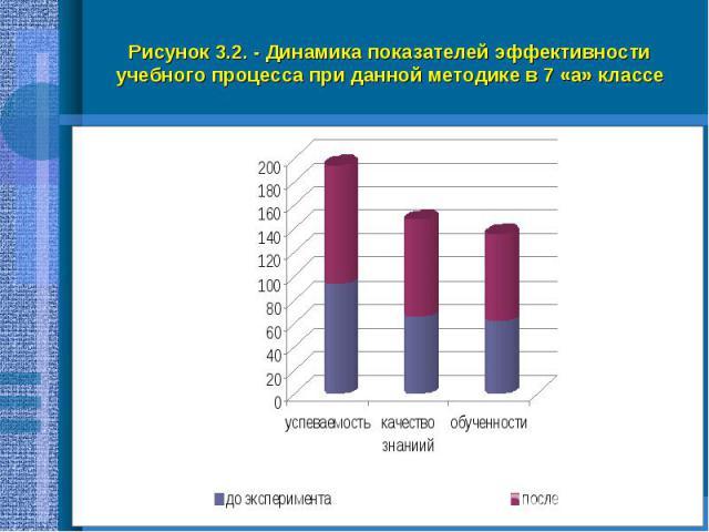 Рисунок 3.2. - Динамика показателей эффективности учебного процесса при данной методике в 7 «а» классе