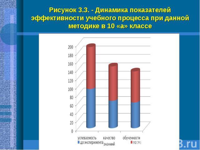 Рисунок 3.3. - Динамика показателей эффективности учебного процесса при данной методике в 10 «а» классе