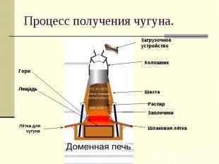 Процесс получения чугуна.