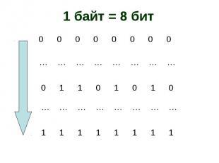 1 байт = 8 бит