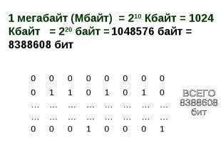 1 мегабайт (Мбайт) = 210 Кбайт = 1024 Кбайт = 220 байт = 1048576 байт = 8388608
