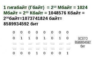 1 гигабайт (Гбайт) = 210 Мбайт = 1024 Мбайт = 220 Кбайт = 1048576 Кбайт = 230бай