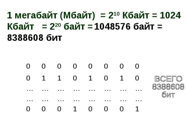 1 мегабайт (Мбайт) = 210 Кбайт = 1024 Кбайт = 220 байт = 1048576 байт = 8388608 бит