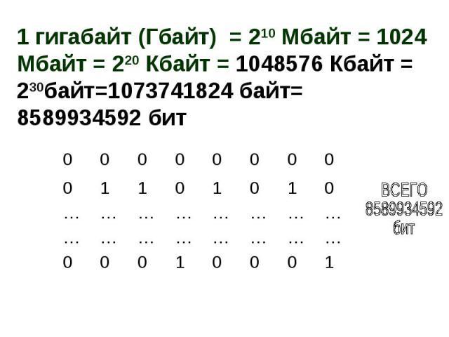 1 гигабайт (Гбайт) = 210 Мбайт = 1024 Мбайт = 220 Кбайт = 1048576 Кбайт = 230байт=1073741824 байт= 8589934592 бит