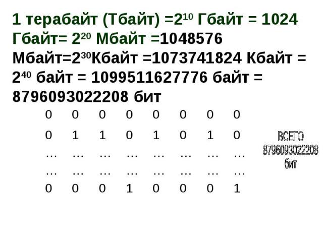 1 терабайт (Тбайт) =210 Гбайт = 1024 Гбайт= 220 Мбайт =1048576 Мбайт=230Кбайт =1073741824 Кбайт = 240 байт = 1099511627776 байт = 8796093022208 бит