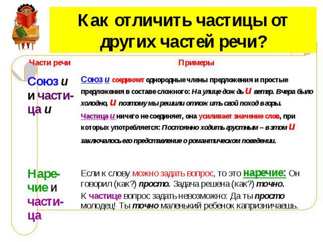 Как отличить частицы от других частей речи?