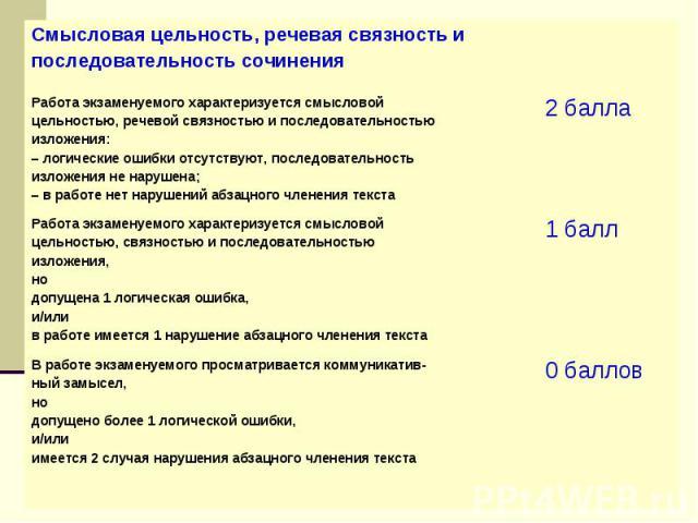 Критерии оценивания сочинения-рассуждения на тему, связанную с анализом содержания текста (С2.2)