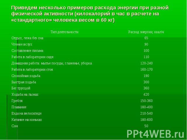 Приведем несколько примеров расхода энергии при разной физической активности (килокалорий в час в расчете на «стандартного» человека весом в 60 кг)