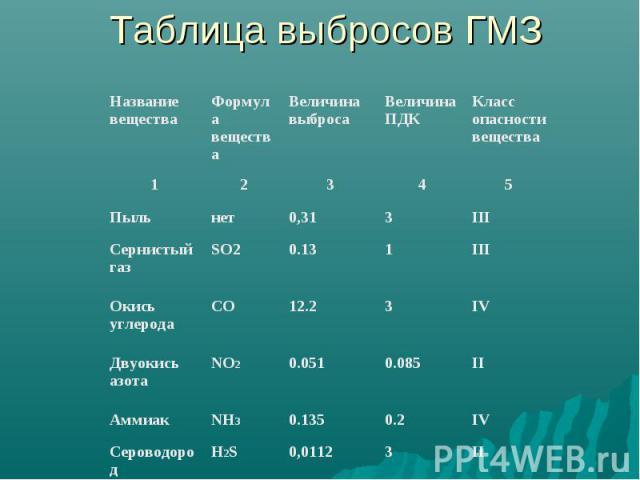 Таблица выбросов ГМЗ