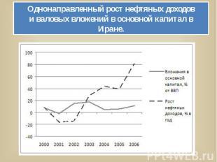Однонаправленный рост нефтяных доходови валовых вложений в основной капитал в Ир