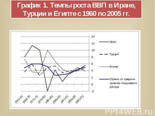 График 1. Темпы роста ВВП в Иране, Турции и Египте с 1960 по 2005 гг.