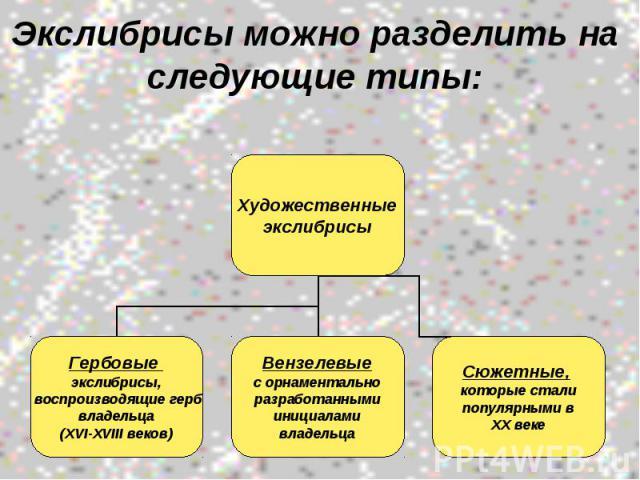 Экслибрисы можно разделить на следующие типы: