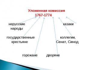 Уложенная комиссия 1767-1774 нерусские казаки народы государственные коллегии, к