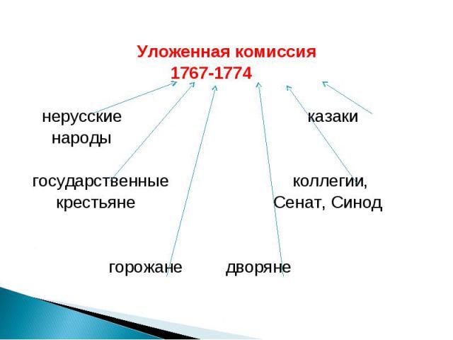 Уложенная комиссия 1767-1774 нерусские казаки народы государственные коллегии, крестьяне Сенат, Синод горожане дворяне
