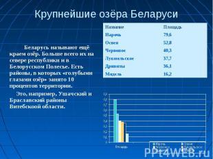 Крупнейшие озёра Беларуси Беларусь называют ещё краем озёр. Больше всего их на с