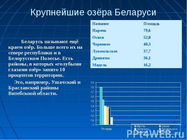 Крупнейшие озёра Беларуси Беларусь называют ещё краем озёр. Больше всего их на севере республики и в Белорусском Полесье. Есть районы, в которых «голубыми глазами озёр» занято 10 процентов территории. Это, например, Ушачский и Браславский районы Вит…
