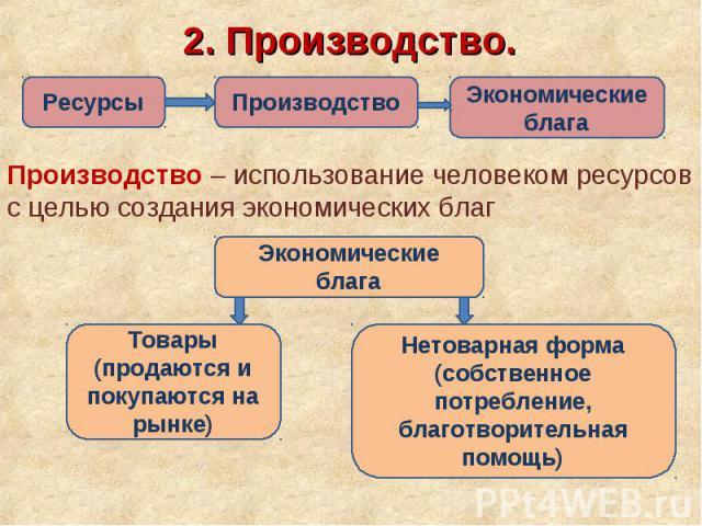 2. Производство.Производство – использование человеком ресурсов с целью создания экономических благ