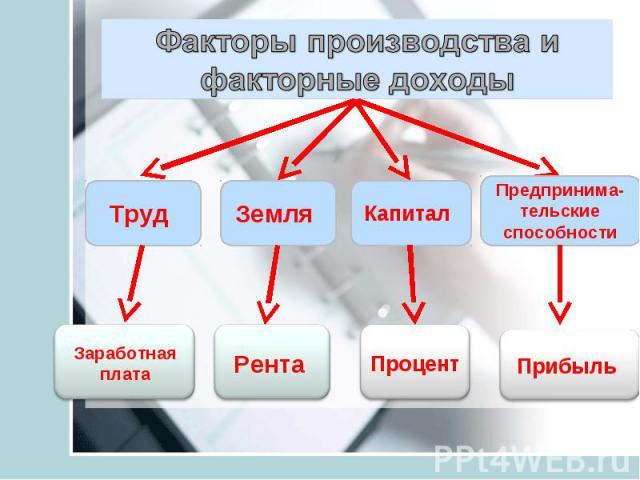 Факторы производства и факторные доходы