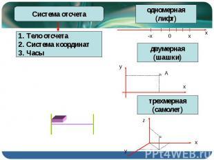Система отсчета Тело отсчета Система координат Часы одномерная (лифт) двумерная