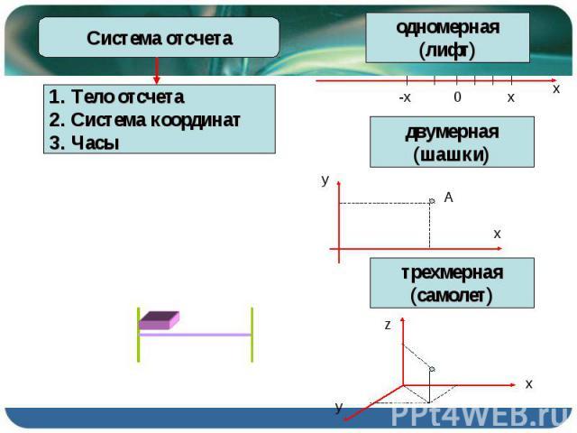 Система отсчета Тело отсчета Система координат Часы одномерная (лифт) двумерная (шашки) трехмерная (самолет)