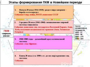 Этапы формирования ПКМ в Новейшем периодеНачало 20 века( 1914-1939): раздел мира