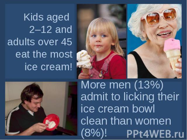 Kids aged 2–12 and adults over 45 eat the most ice cream! More men (13%) admit to licking their ice cream bowl clean than women (8%)!