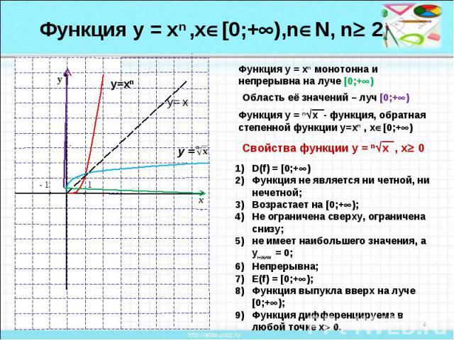 Функция у = хn ,х[0;+),nN, n 2Функция у = хn монотонна и непрерывна на луче [0;+) Функция у = nx - функция, обратная степенной функции у=хn , х[0;+)Свойства функции у = nx , х 0 D(f) = [0;+)Функция не является ни четной, ни нечетной;Возрастает на [0…
