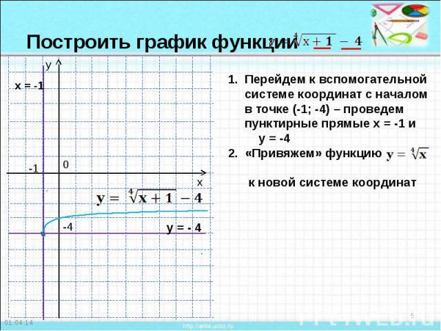Построить график функции Перейдем к вспомогательной системе координат с началом в точке (-1; -4) – проведем пунктирные прямые х = -1 и у = -42. «Привяжем» функцию к новой системе координат