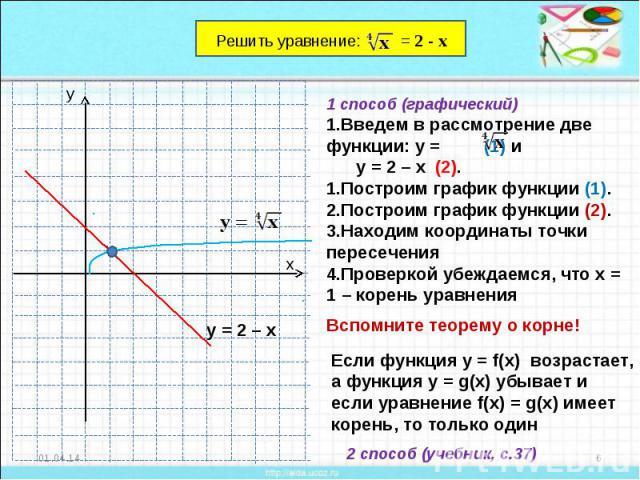 1 способ (графический)Введем в рассмотрение две функции: у = (1) и у = 2 – х (2).Построим график функции (1).Построим график функции (2).Находим координаты точки пересеченияПроверкой убеждаемся, что х = 1 – корень уравненияЕсли функция у = f(x) возр…